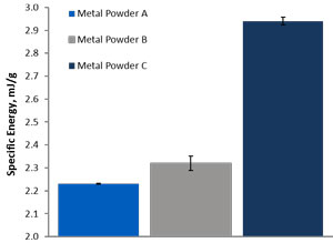 Bar chart showing specific energy values for three metal powder samples