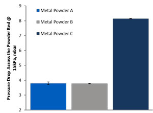 Bar chart showing pressure drop across powder bed for three metal powder samples