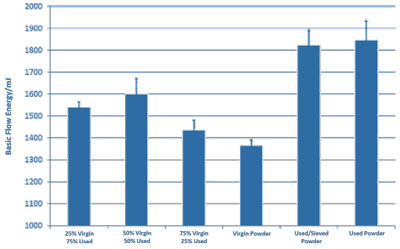 Bar chart showing Basic Flow Energy values for six combinations of virgin and used powder samples