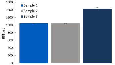 Bar chart showing the Basic Flowability Energy of three different food samples