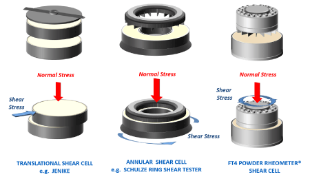 Image - Comparison of different types of shear cell