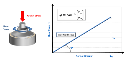 Graphic of wall friction accessory for FT4 Powder Rheometer with accompanying graph showing wall yield locus