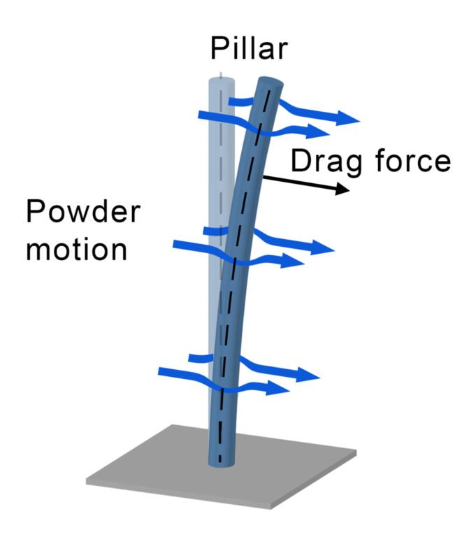 Image showing movement or 'bending' of probe when powder passed over it