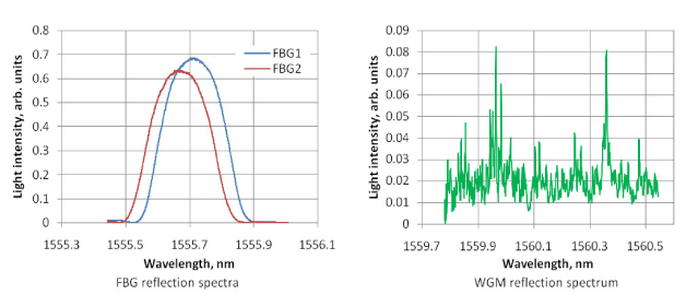 Graphs showing Force Pulse Magnitude wavelength spectra