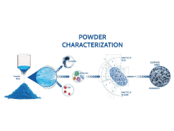 Definitive Guide to Powder Characterization