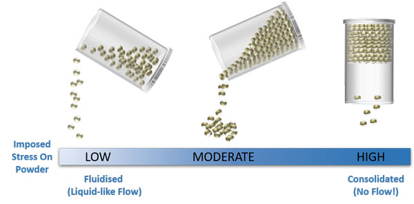 Powder Rheology - Differences in Powder Flow