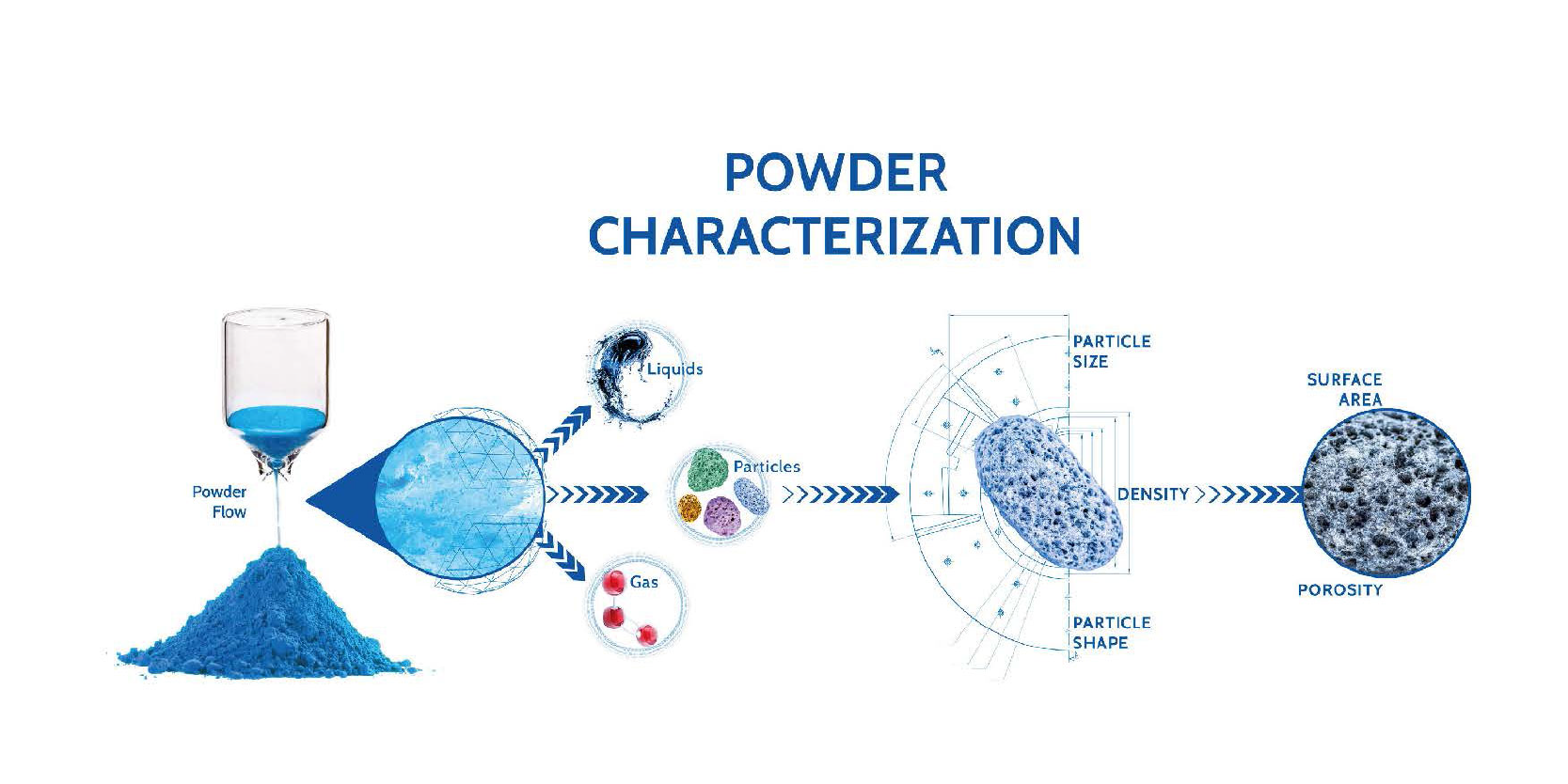 The definitive guide to powder characterization